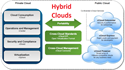 Benefits of a Hybrid cloud using Vcloud